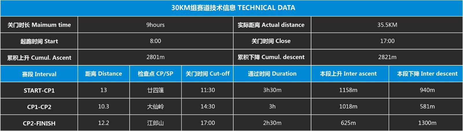 30公里组赛道数据.jpg