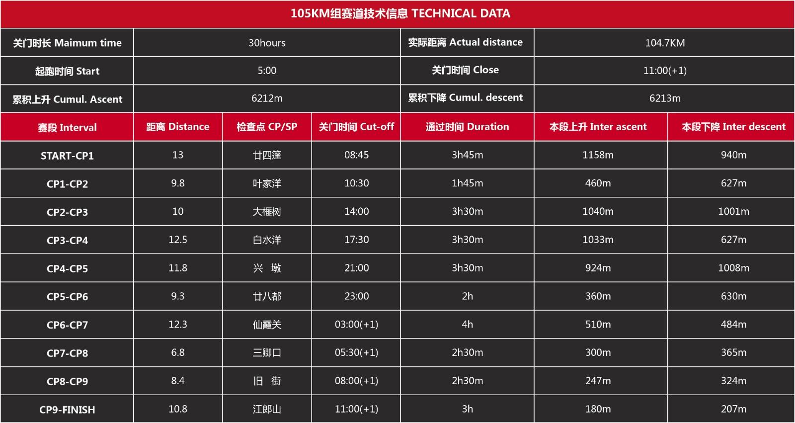 105公里组赛道数据.jpg
